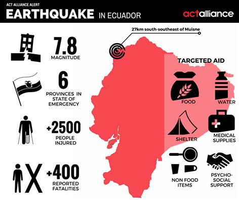 Ecuador earthquake infographic by ACT Alliance