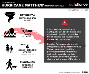 Infographic about Hurricane Matthew